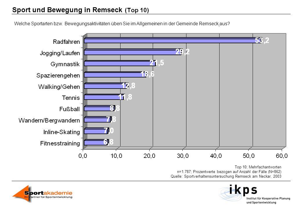 Sport und Bewegung in Remseck (Top 10) Welche Sportarten bzw. Bewegungsaktivitäten üben Sie im Allgemeinen in der Gemeinde Remseck aus? Top 10; Mehrfa