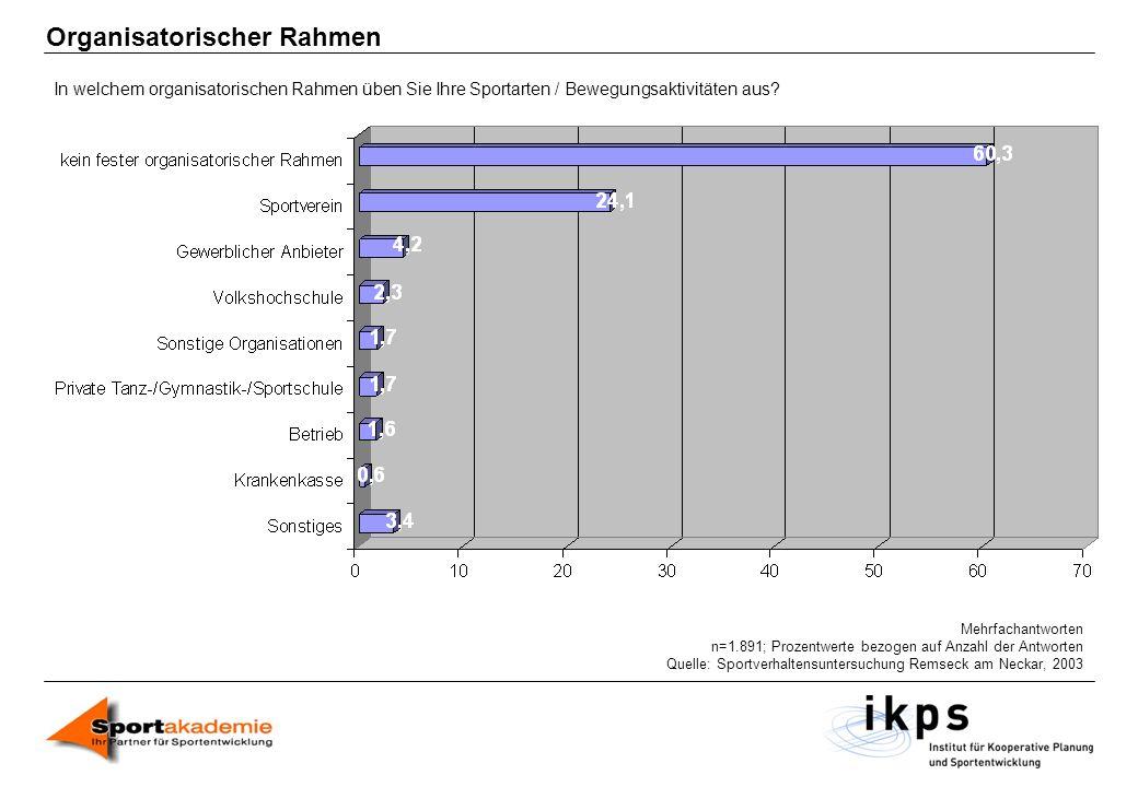 Organisatorischer Rahmen Mehrfachantworten n=1.891; Prozentwerte bezogen auf Anzahl der Antworten Quelle: Sportverhaltensuntersuchung Remseck am Necka