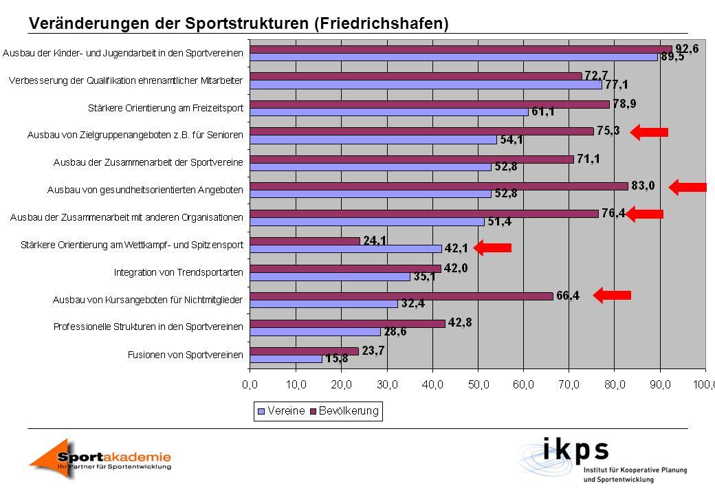 Veränderungen der Sportstrukturen (Friedrichshafen)