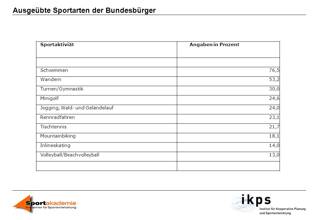 Ausgeübte Sportarten der Bundesbürger SportaktiviätAngaben in Prozent Schwimmen76,5 Wandern53,2 Turnen/Gymnastik30,0 Minigolf24,6 Jogging, Wald- und G