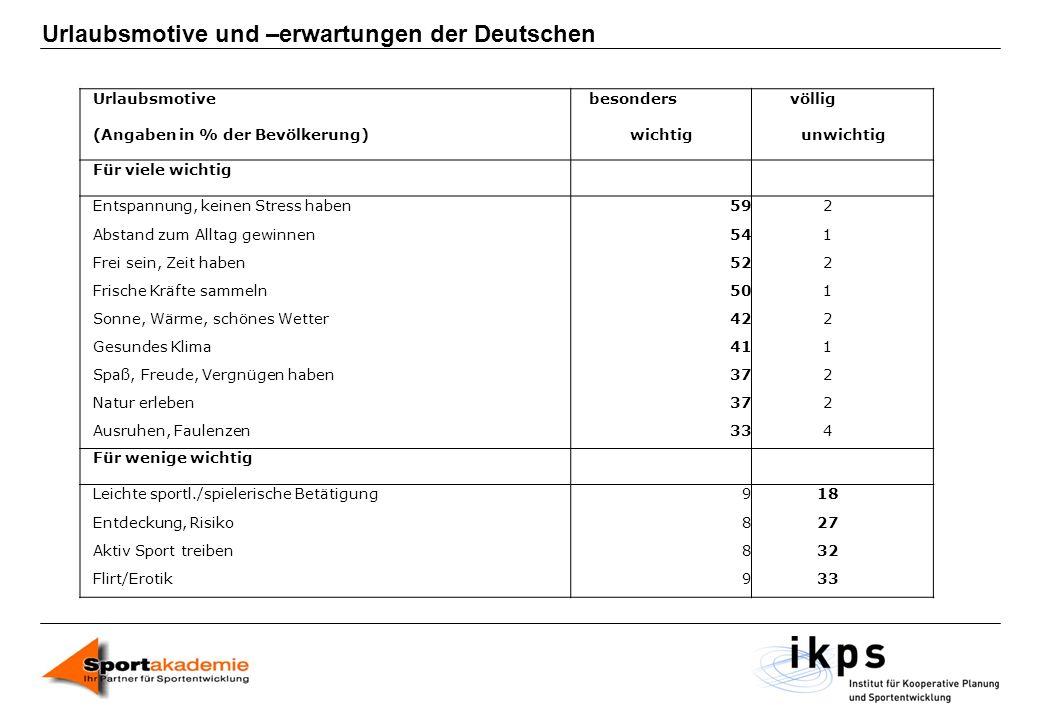 Urlaubsmotive und –erwartungen der Deutschen Urlaubsmotivebesondersvöllig (Angaben in % der Bevölkerung)wichtigunwichtig Für viele wichtig Entspannung