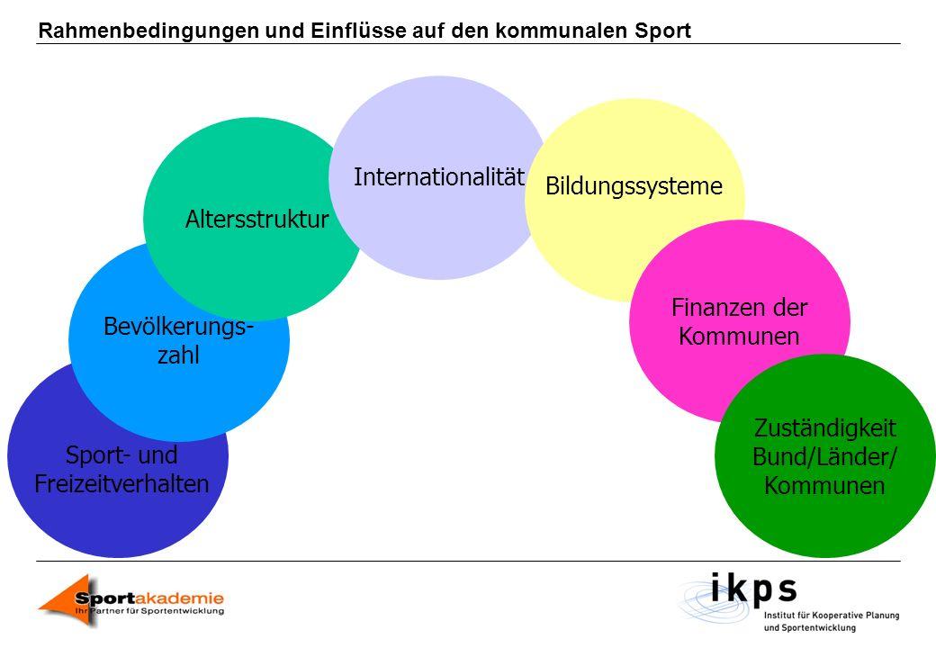 Rahmenbedingungen und Einflüsse auf den kommunalen Sport Sport- und Freizeitverhalten Bevölkerungs- zahl AltersstrukturInternationalität Bildungssyste