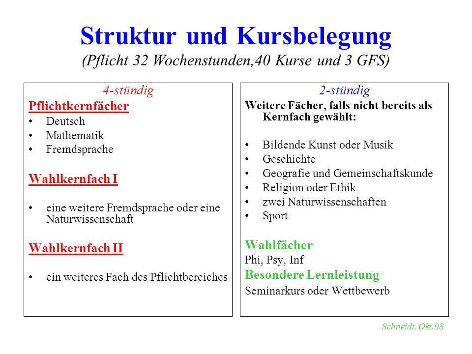 Struktur und Kursbelegung (Pflicht 32 Wochenstunden,40 Kurse und 3 GFS) 4-stündig Pflichtkernfächer Deutsch Mathematik Fremdsprache Wahlkernfach I ein