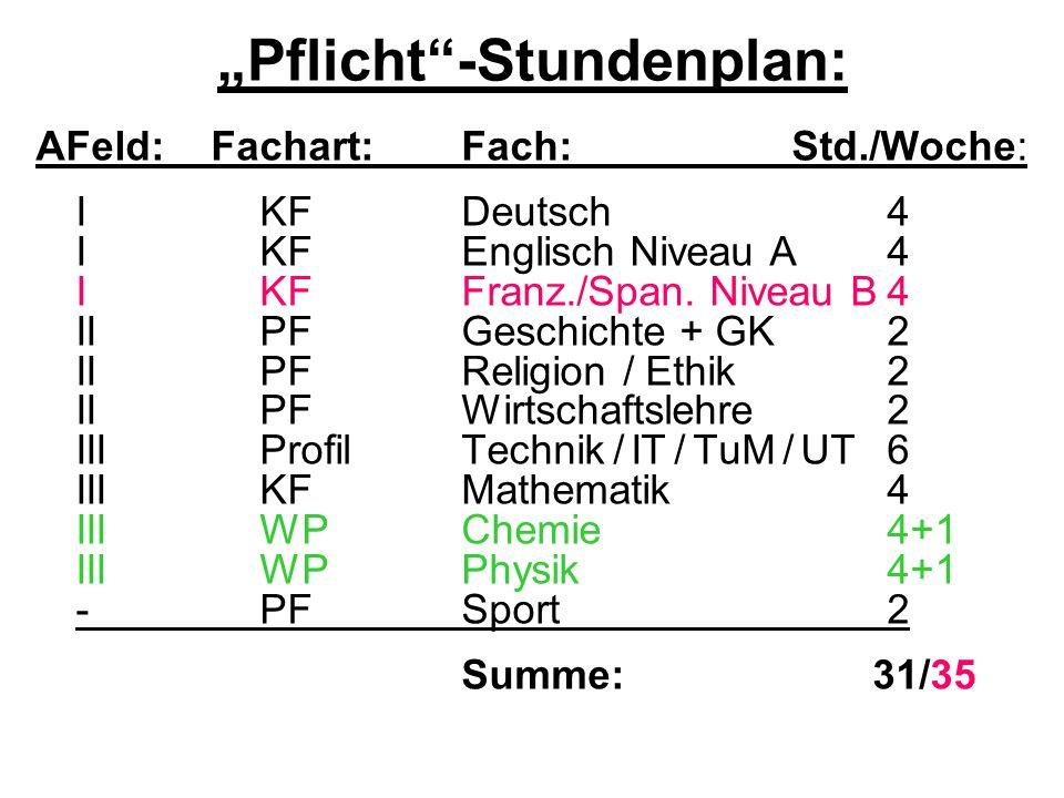 Pflicht-Stundenplan: AFeld: Fachart: Fach: Std./Woche: I KF Deutsch4 I KFEnglisch Niveau A4 I KFFranz./Span. Niveau B4 II PFGeschichte + GK2 II PFReli