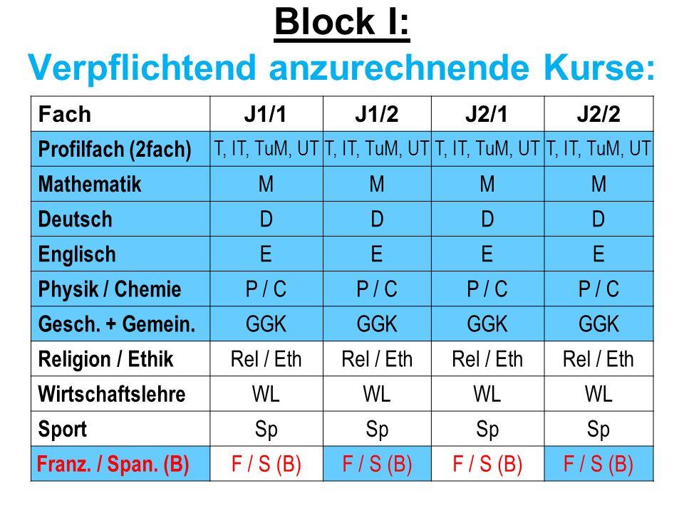 FachJ1/1J1/2J2/1J2/2 Profilfach (2fach) T, IT, TuM, UT Mathematik MMMM Deutsch DDDD Englisch EEEE Physik / Chemie P / C Gesch. + Gemein. GGK Religion