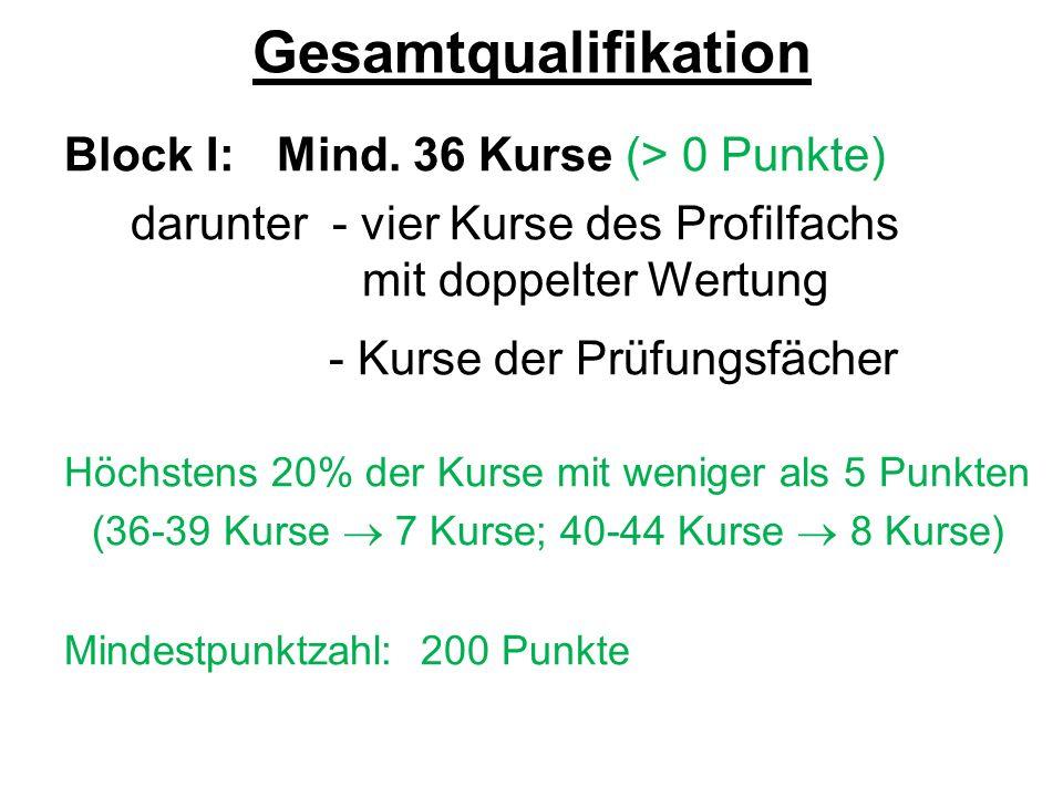 Gesamtqualifikation Block I:Mind. 36 Kurse (> 0 Punkte) darunter - vier Kurse des Profilfachs mit doppelter Wertung - Kurse der Prüfungsfächer Höchste
