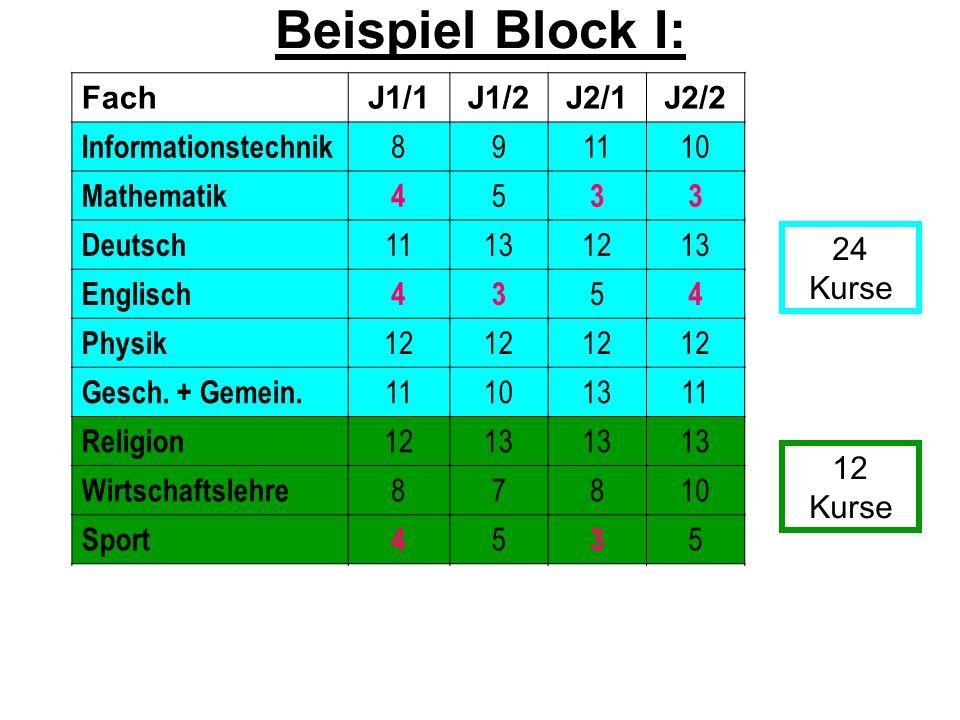 FachJ1/1J1/2J2/1J2/2 Informationstechnik 891110 Mathematik4 5 33 Deutsch 11131213 Englisch43 5 4 Physik 12 Gesch. + Gemein. 11101311 Religion 1213 Wir