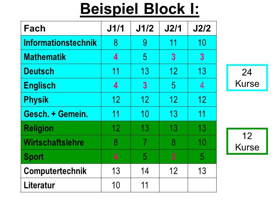 FachJ1/1J1/2J2/1J2/2 Informationstechnik 891110 Mathematik4 5 33 Deutsch 11131213 Englisch43 54 Physik 12 Gesch. + Gemein. 11101311 Religion 1213 Wirt