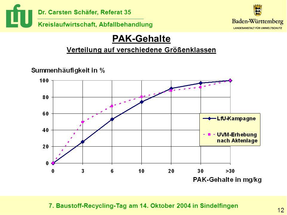 7. Baustoff-Recycling-Tag am 14. Oktober 2004 in Sindelfingen Dr. Carsten Schäfer, Referat 35 Kreislaufwirtschaft, Abfallbehandlung 12 PAK-Gehalte Ver