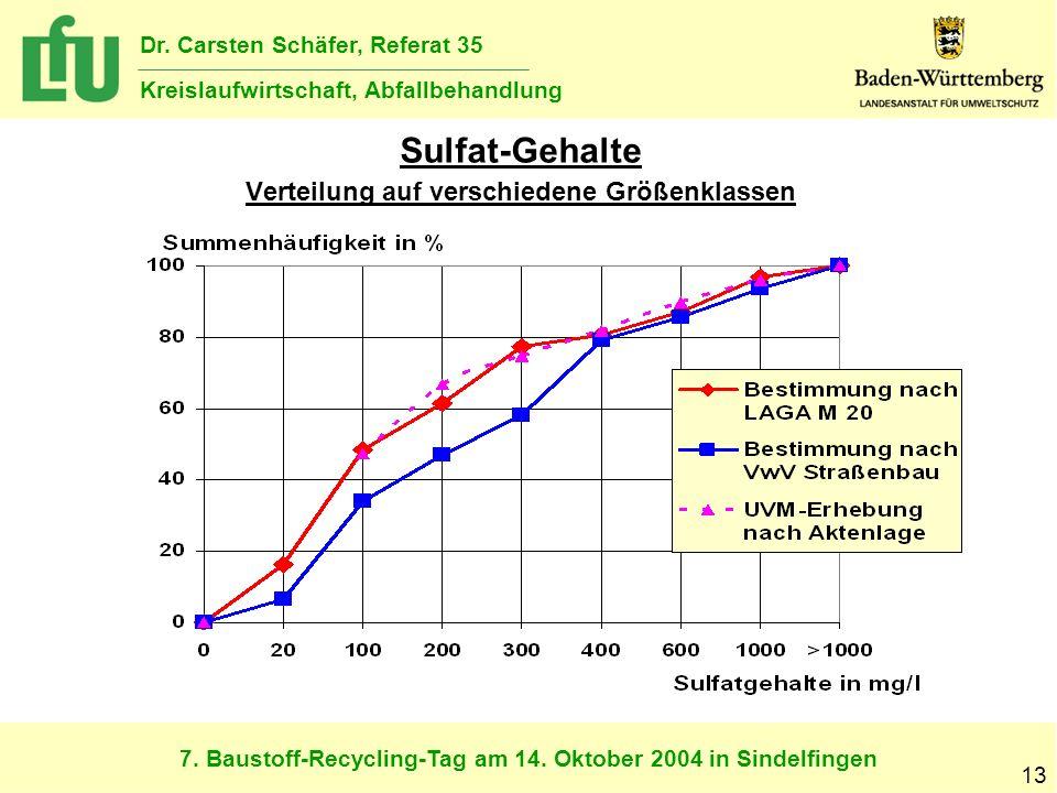 7. Baustoff-Recycling-Tag am 14. Oktober 2004 in Sindelfingen Dr. Carsten Schäfer, Referat 35 Kreislaufwirtschaft, Abfallbehandlung 13 Sulfat-Gehalte