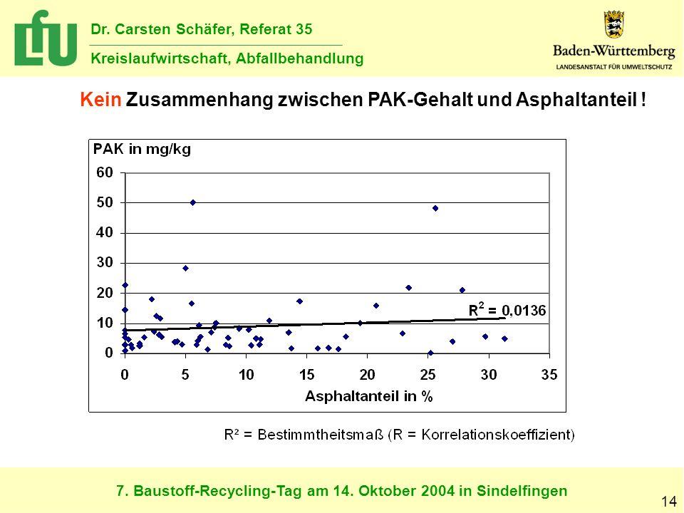 7. Baustoff-Recycling-Tag am 14. Oktober 2004 in Sindelfingen Dr. Carsten Schäfer, Referat 35 Kreislaufwirtschaft, Abfallbehandlung 14 Kein Zusammenha