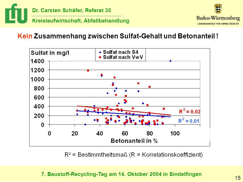 7. Baustoff-Recycling-Tag am 14. Oktober 2004 in Sindelfingen Dr. Carsten Schäfer, Referat 35 Kreislaufwirtschaft, Abfallbehandlung 15 Kein Zusammenha