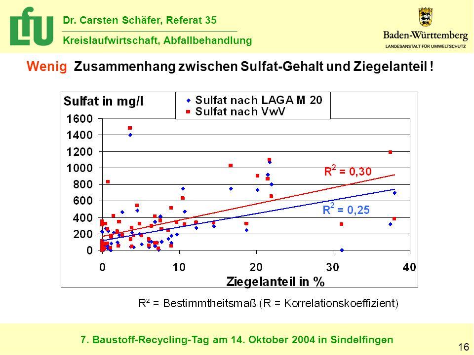 7. Baustoff-Recycling-Tag am 14. Oktober 2004 in Sindelfingen Dr. Carsten Schäfer, Referat 35 Kreislaufwirtschaft, Abfallbehandlung 16 Wenig Zusammenh