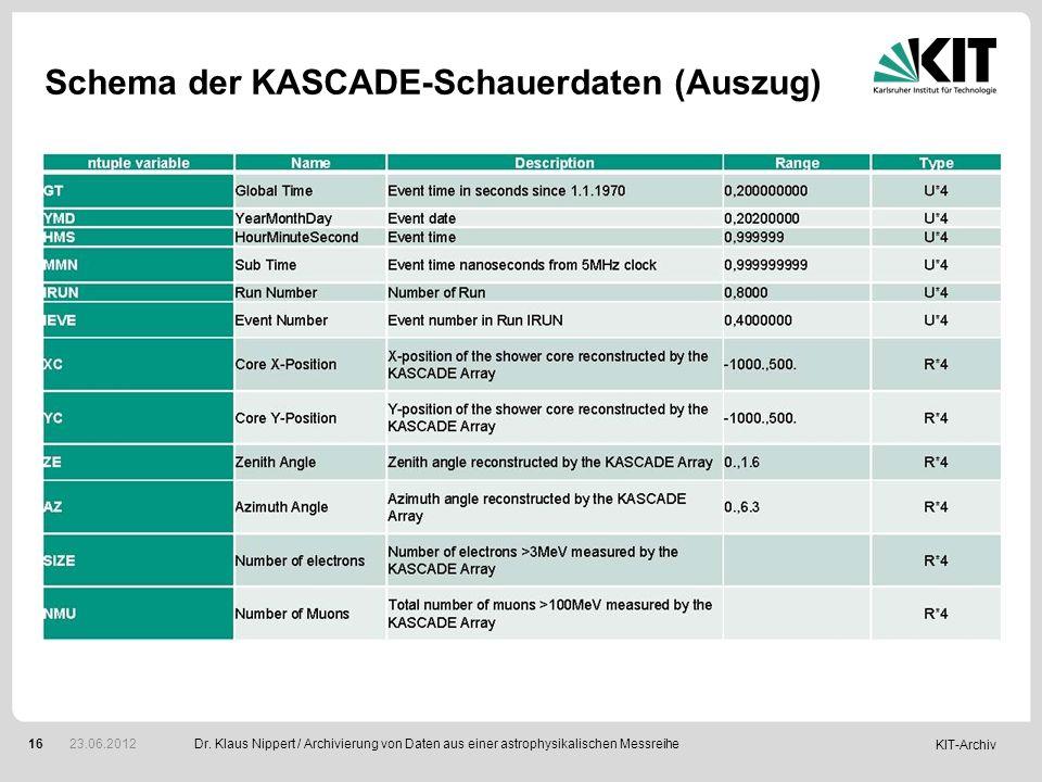 KIT-Archiv 16 Schema der KASCADE-Schauerdaten (Auszug) Dr. Klaus Nippert / Archivierung von Daten aus einer astrophysikalischen Messreihe 23.06.2012