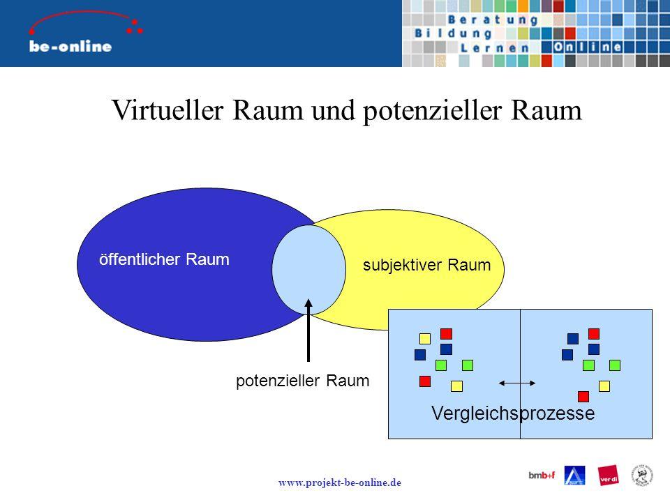 Virtueller Raum und potenzieller Raum öffentlicher Raum subjektiver Raum potenzieller Raum Vergleichsprozesse