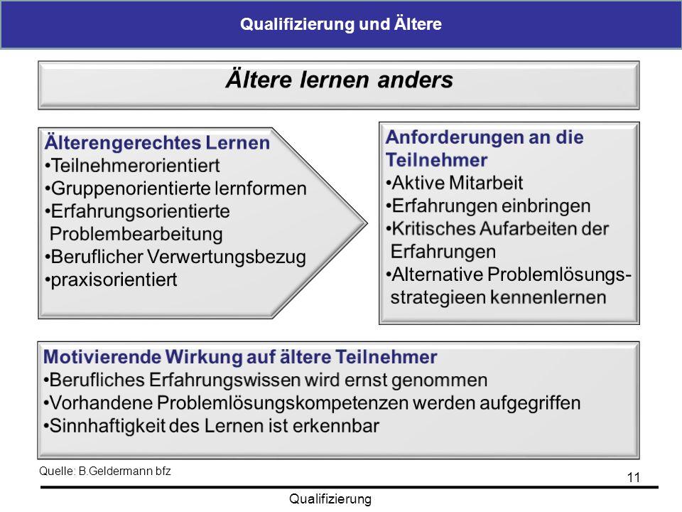 Qualifizierung und Ältere 11 Qualifizierung Quelle: B.Geldermann bfz