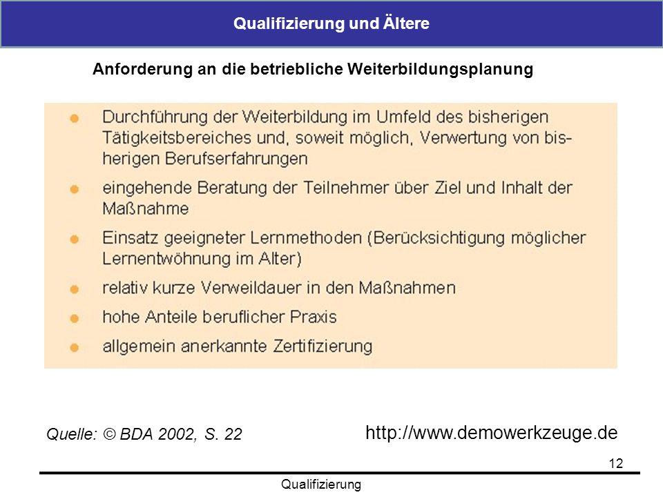 Qualifizierung und Ältere 12 Qualifizierung http://www.demowerkzeuge.de Quelle: © BDA 2002, S. 22 Anforderung an die betriebliche Weiterbildungsplanun