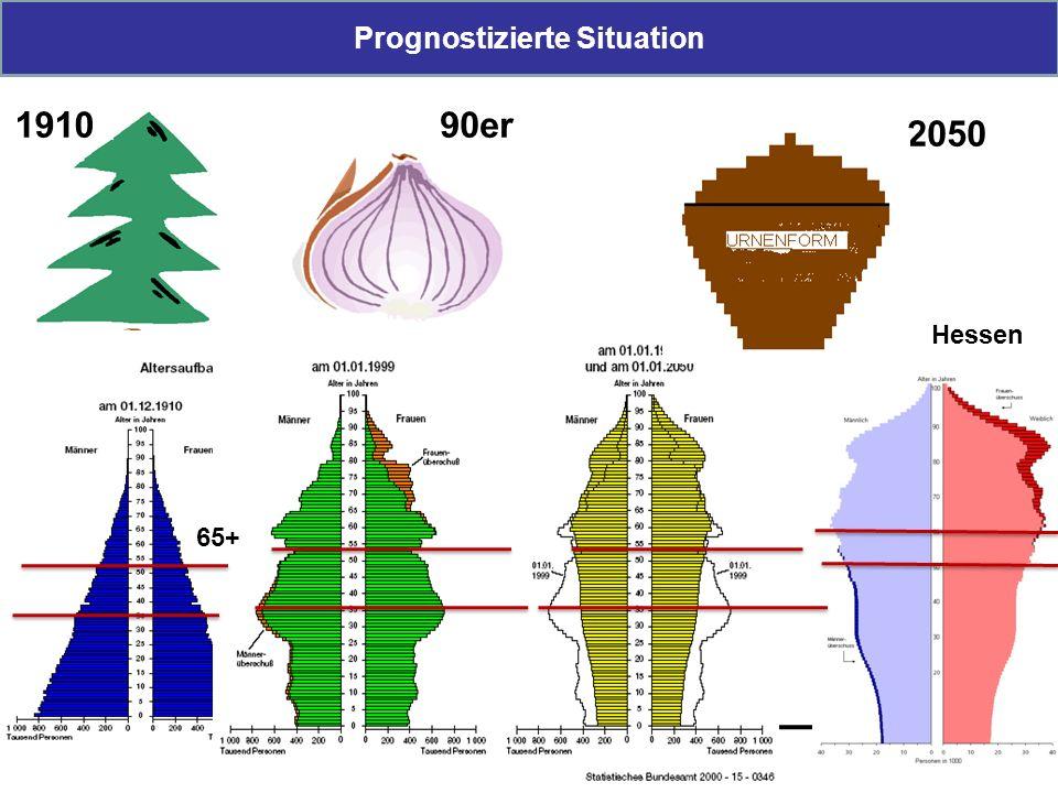 Prognostizierte Situation 4 Prognosen Entwicklung des Arbeitskräfteangebots unter Berücksichtigung des demografischen Wandels in Deutschland Equal newsletter, März 2005