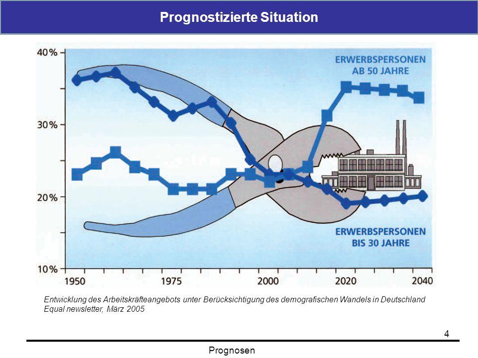Prognostizierte Situation 4 Prognosen Entwicklung des Arbeitskräfteangebots unter Berücksichtigung des demografischen Wandels in Deutschland Equal new
