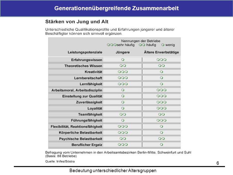 Generationenübergreifende Zusammenarbeit 6 Bedeutung unterschiedlicher Altersgruppen