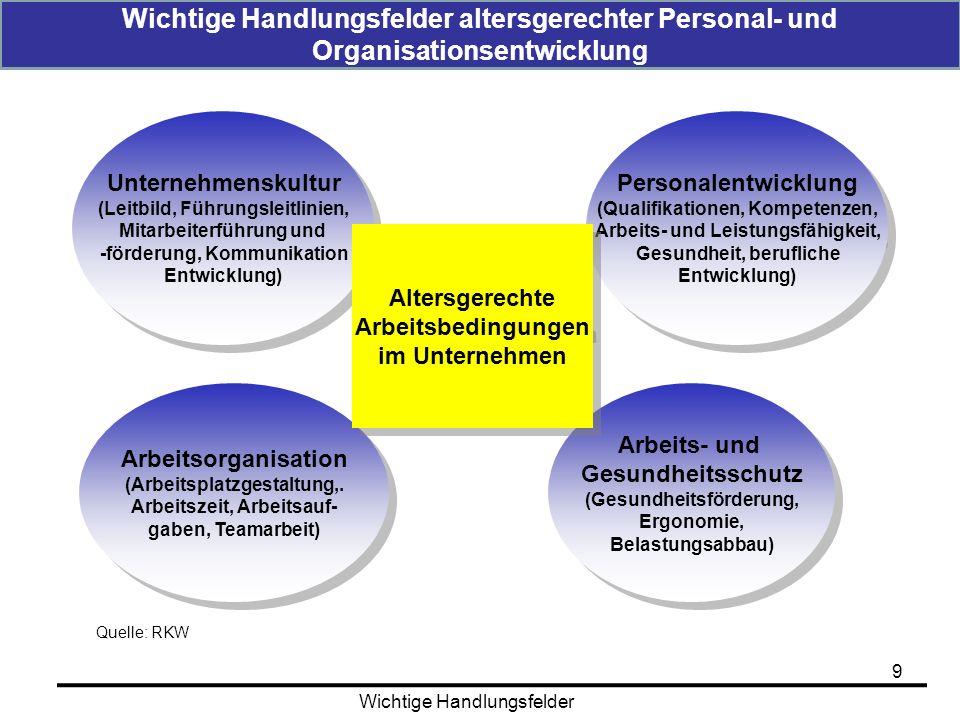 Unternehmenskultur (Leitbild, Führungsleitlinien, Mitarbeiterführung und -förderung, Kommunikation Entwicklung) Unternehmenskultur (Leitbild, Führungs