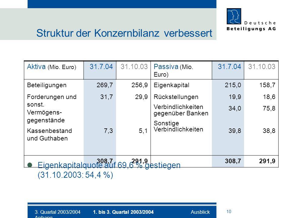 10 Struktur der Konzernbilanz verbessert Aktiva (Mio.