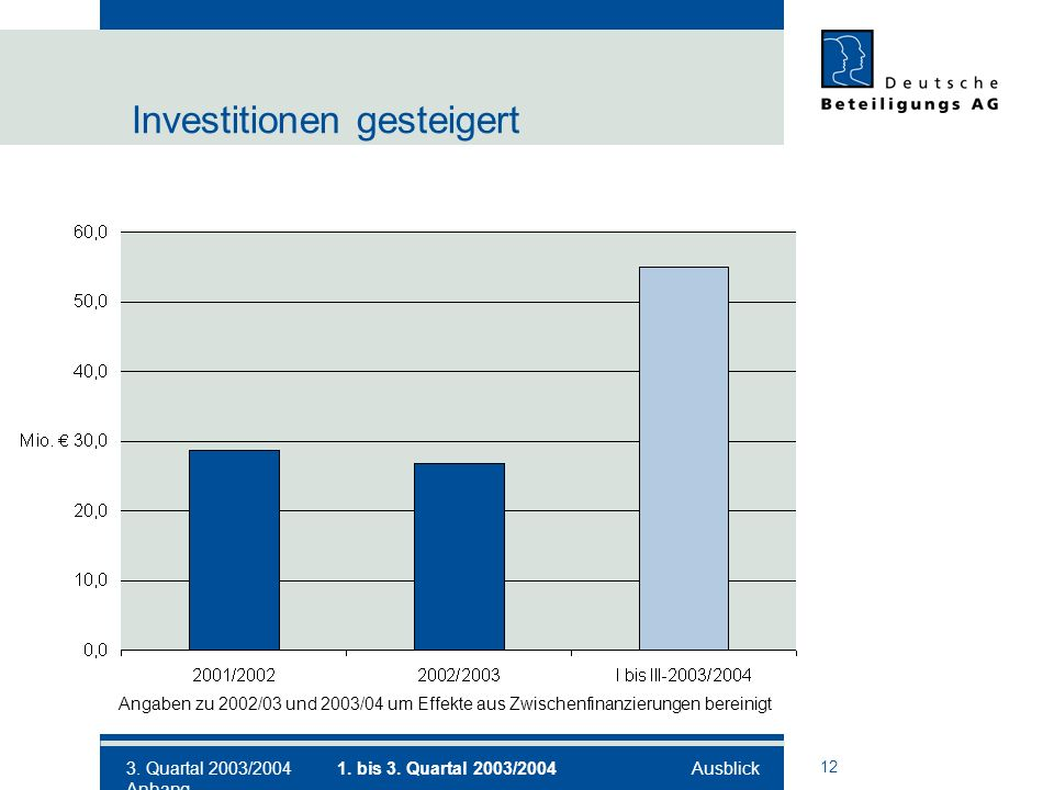 12 Investitionen gesteigert Angaben zu 2002/03 und 2003/04 um Effekte aus Zwischenfinanzierungen bereinigt 3.