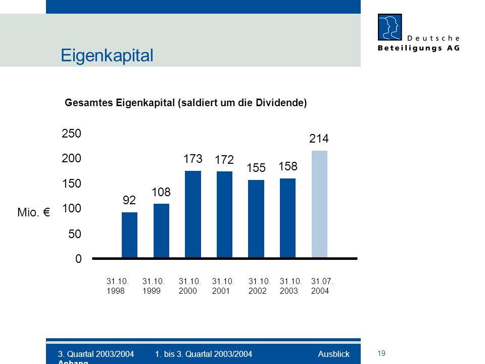 19 Eigenkapital 31.10. 31.10. 31.10. 31.10. 31.10.