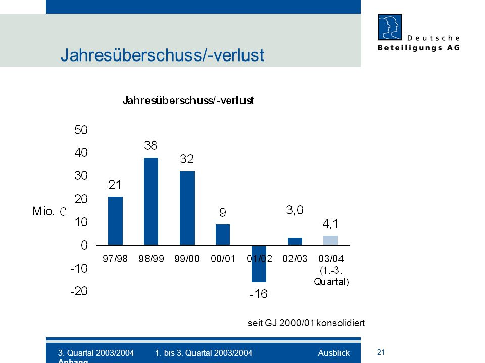 21 Jahresüberschuss/-verlust seit GJ 2000/01 konsolidiert 3.