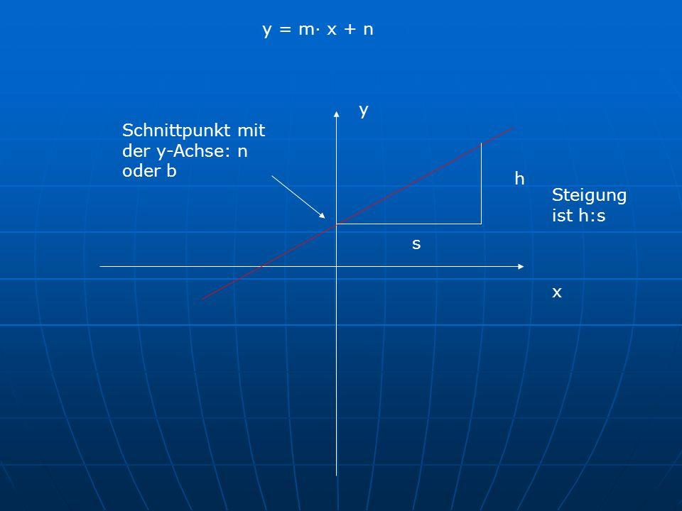 x y Schnittpunkt mit der y-Achse: n oder b h s Steigung ist h:s y = m· x + n