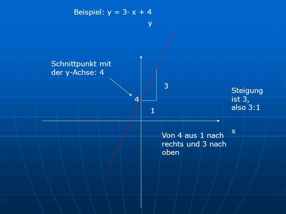 x y Schnittpunkt mit der y-Achse: 4 3 Von 4 aus 1 nach rechts und 3 nach oben Steigung ist 3, also 3:1 Beispiel: y = 3· x + 4 4 1