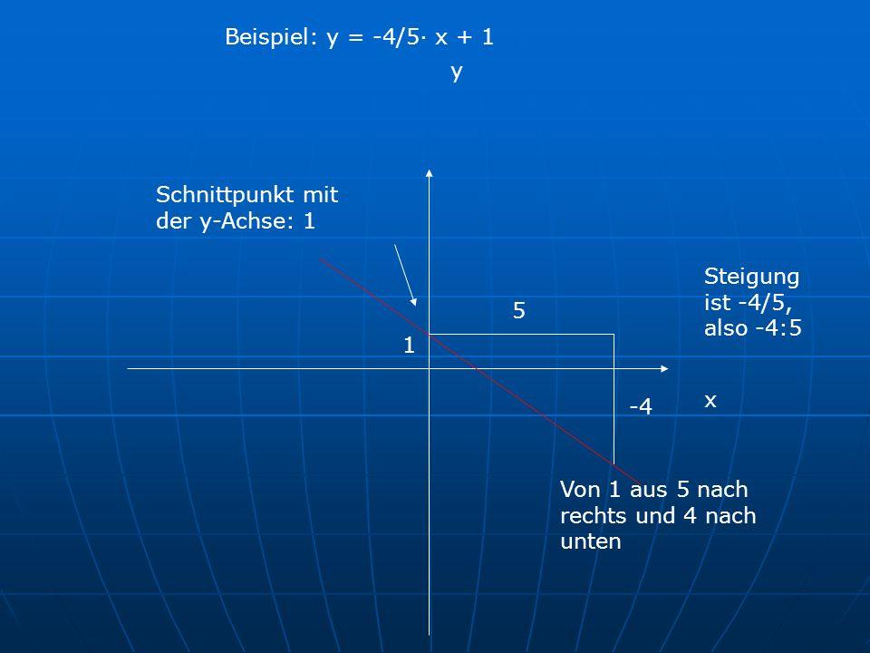 x y Schnittpunkt mit der y-Achse: 1 5 Von 1 aus 5 nach rechts und 4 nach unten Steigung ist -4/5, also -4:5 Beispiel: y = -4/5· x + 1 1 -4