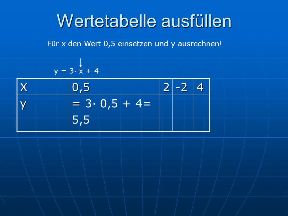 Wertetabelle ausfüllen y = 3· x + 4 X0,52-24 y = = 3· 0,5 + 4= 5,5 Für x den Wert 0,5 einsetzen und y ausrechnen!