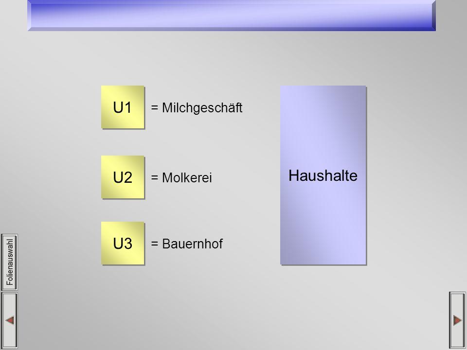 Haushalte U1 = Milchgeschäft U2 = Molkerei U3 = Bauernhof