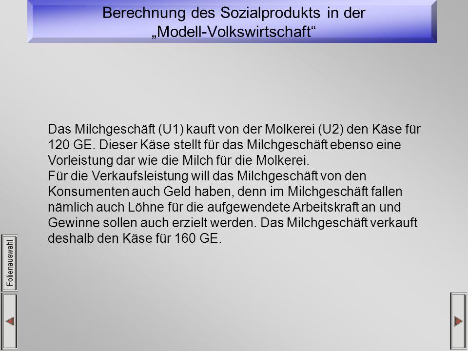 Berechnung des Sozialprodukts in der Modell-Volkswirtschaft Das Milchgeschäft (U1) kauft von der Molkerei (U2) den Käse für 120 GE.