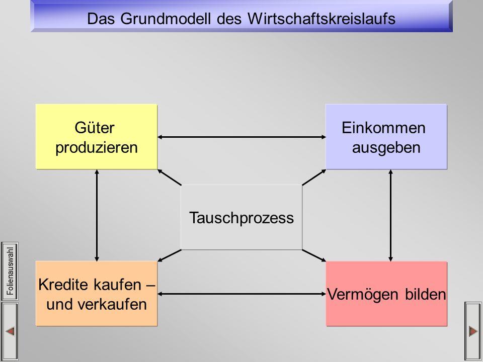 Unterscheidung Strom- und Bestandsgrößen Viele ökonomische Variablen beschreiben Mengengrößen, z.B.