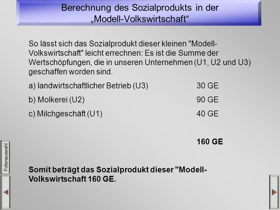 Berechnung des Sozialprodukts in der Modell-Volkswirtschaft So lässt sich das Sozialprodukt dieser kleinen Modell- Volkswirtschaft leicht errechnen: Es ist die Summe der Wertschöpfungen, die in unseren Unternehmen (U1, U2 und U3) geschaffen worden sind.