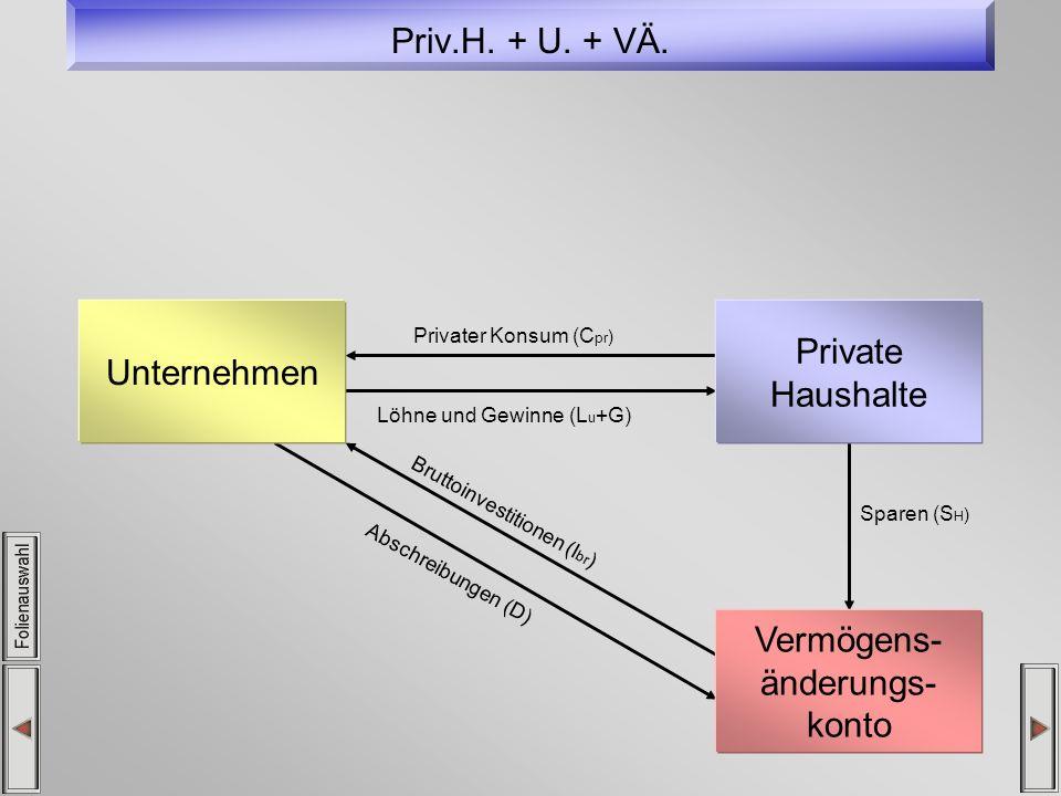 Priv.H. + U. + VÄ. Privater Konsum (C pr ) Löhne und Gewinne (L u +G) Sparen (S H ) Abschreibungen (D) Bruttoinvestitionen (I br ) Unternehmen Private