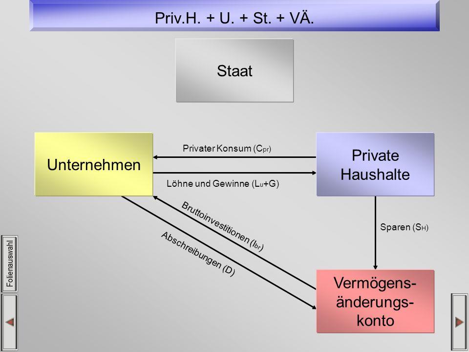 Priv.H. + U. + St. + VÄ. Privater Konsum (C pr ) Löhne und Gewinne (L u +G) Sparen (S H ) Abschreibungen (D) Bruttoinvestitionen (I br ) Unternehmen P