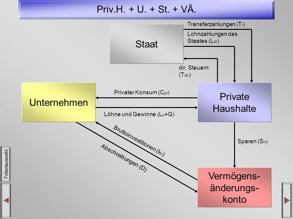 Priv.H. + U. + St. + VÄ. Privater Konsum (C pr ) Löhne und Gewinne (L u +G) Sparen (S H ) Abschreibungen (D) Bruttoinvestitionen (I br ) dir. Steuern