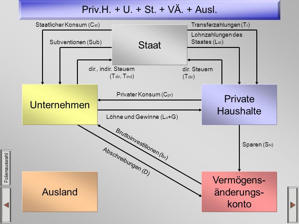 Priv.H. + U. + St. + VÄ. + Ausl. Privater Konsum (C pr ) Löhne und Gewinne (L u +G) Sparen (S H ) Abschreibungen (D) Bruttoinvestitionen (I br ) dir.