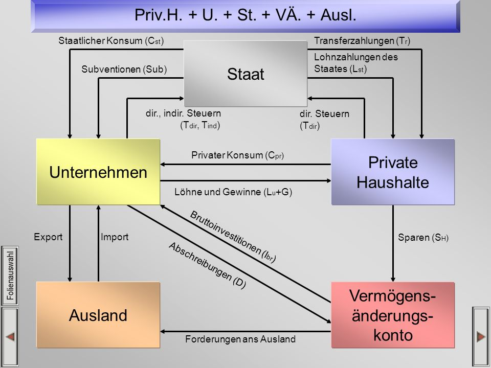 Priv.H.+ U. + St. + VÄ. + Ausl.