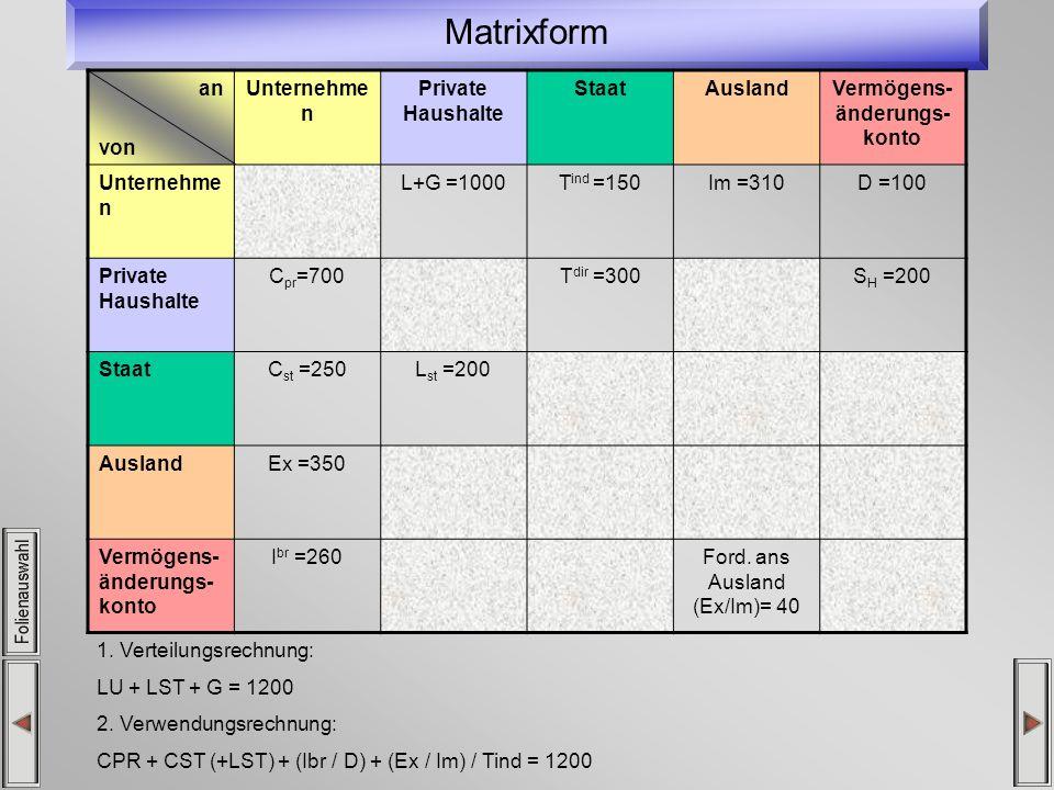 Matrixform an von Unternehme n Private Haushalte StaatAuslandVermögens- änderungs- konto Unternehme n L+G =1000T ind =150Im =310D =100 Private Haushal