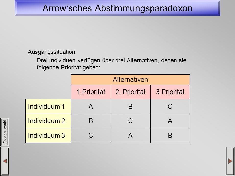 Arrowsches Abstimmungsparadoxon Ausgangssituation: Drei Individuen verfügen über drei Alternativen, denen sie folgende Priorität geben: BACIndividuum 3 ACBIndividuum 2 CBAIndividuum 1 3.Priorität2.