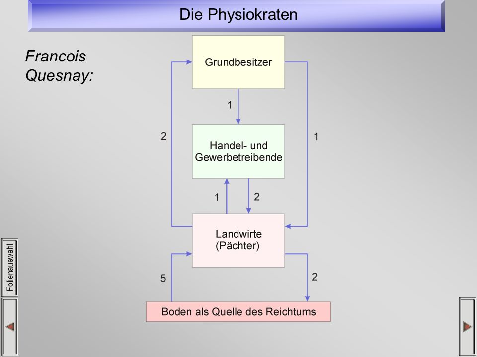 Die Physiokraten Francois Quesnay: