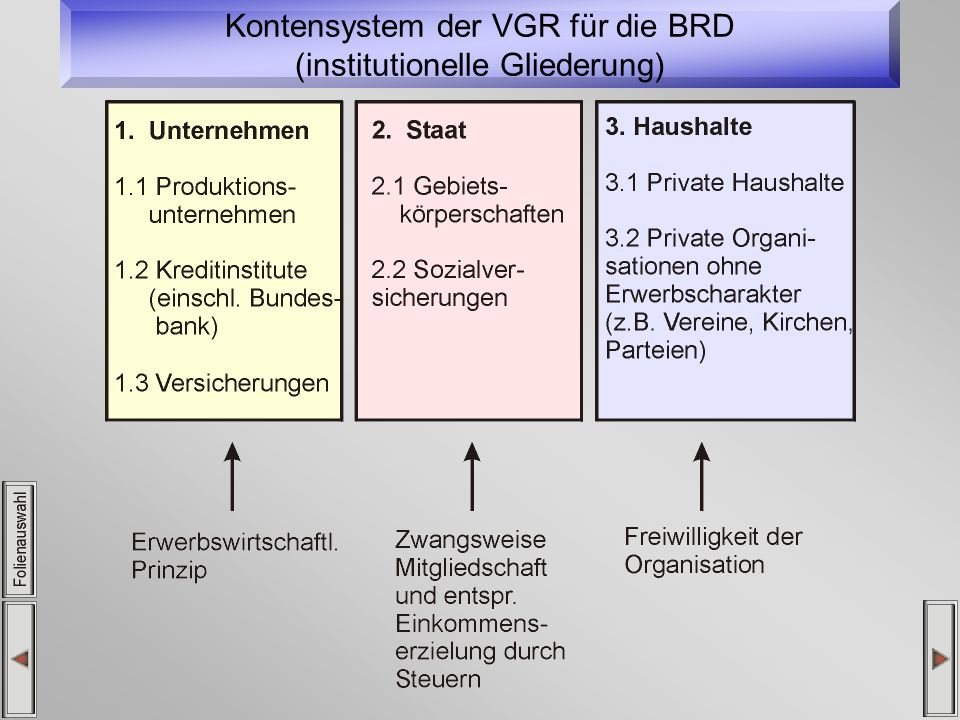 Folienauswahl 1.Wirtschaftskreislauf und VGR 2. Das Grundmodell des Wirtschaftskreis..