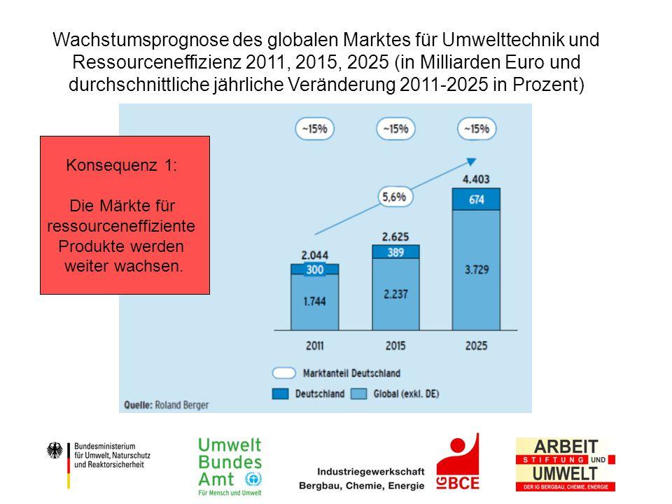Wachstumsprognose des globalen Marktes für Umwelttechnik und Ressourceneffizienz 2011, 2015, 2025 (in Milliarden Euro und durchschnittliche jährliche