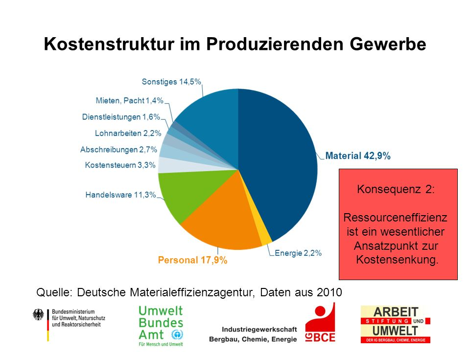 Kostenstruktur im Produzierenden Gewerbe Quelle: Deutsche Materialeffizienzagentur, Daten aus 2010 Konsequenz 2: Ressourceneffizienz ist ein wesentlic