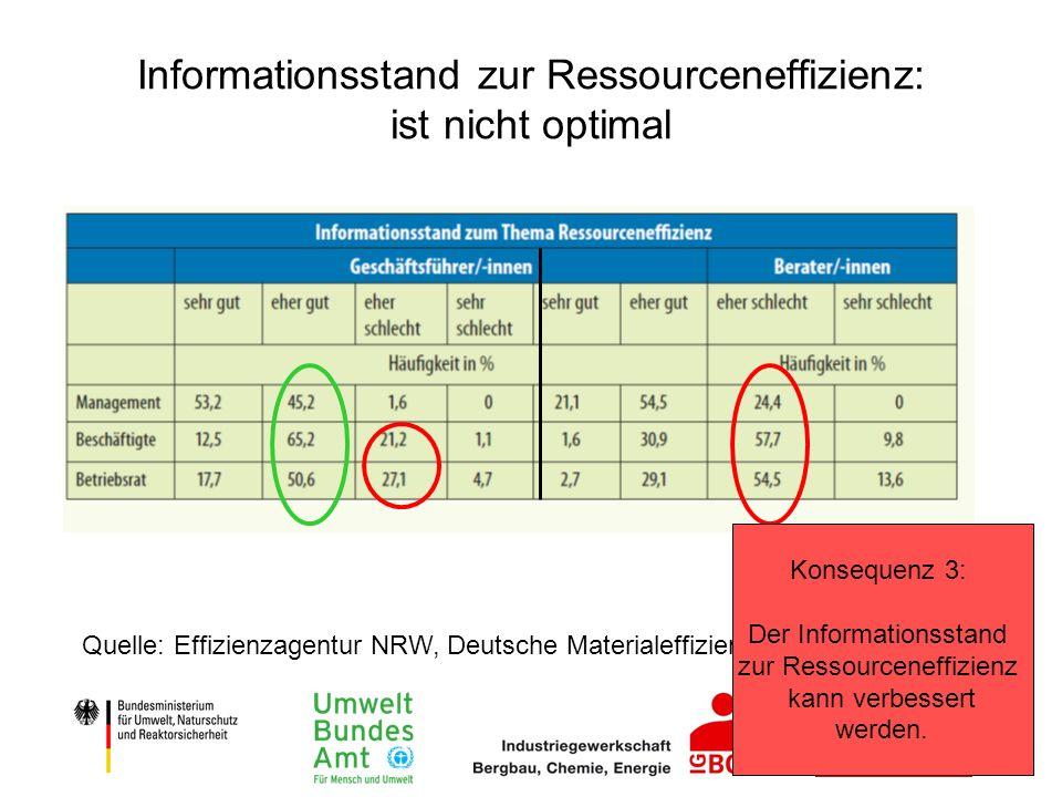 Informationsstand zur Ressourceneffizienz: ist nicht optimal Quelle: Effizienzagentur NRW, Deutsche Materialeffizienzagentur, 2012 Konsequenz 3: Der I