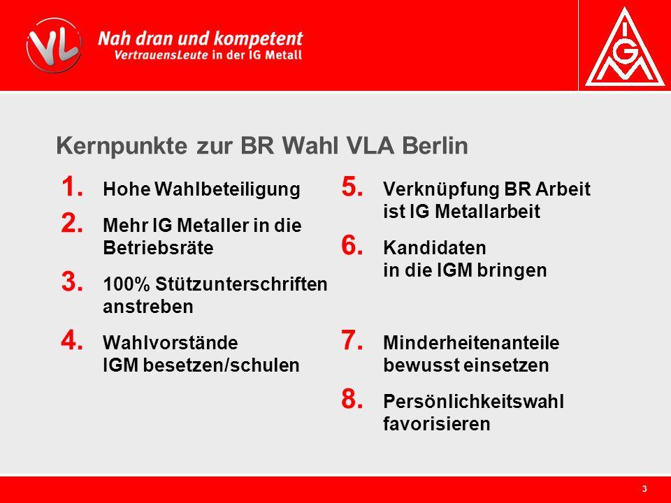 3 Kernpunkte zur BR Wahl VLA Berlin 1. Hohe Wahlbeteiligung 2. Mehr IG Metaller in die Betriebsräte 3. 100% Stützunterschriften anstreben 4. Wahlvorst